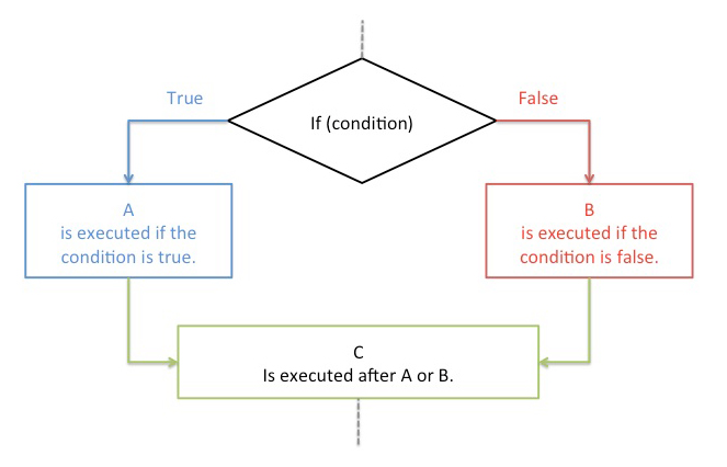 A flow chart showing a visual depiction of how conditional logic works