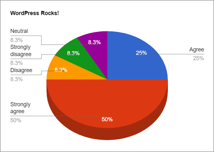 A Pie chart color-coded to show different percentages taken from answers to a survey